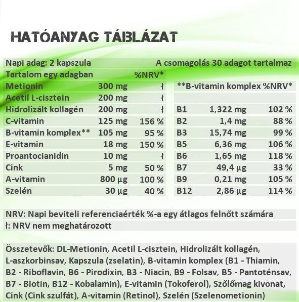 Sensitive Nutrition Beauty kapszula hatóanyag táblázat