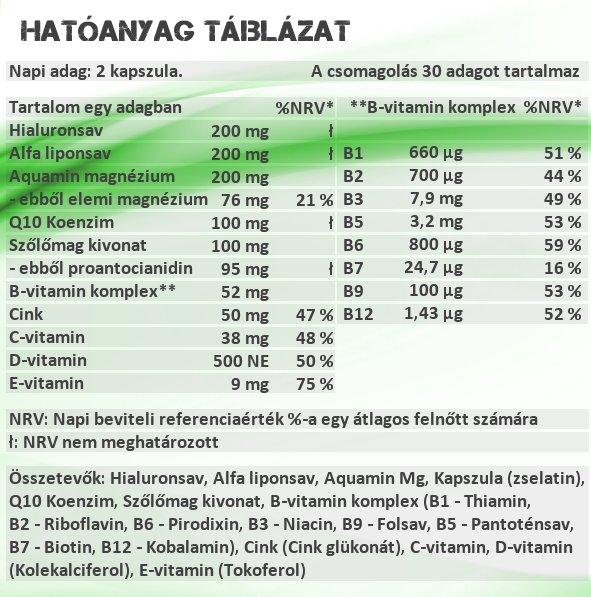 Sensitive Nutrition Cell Renewal kapszula hatóanyag táblázat