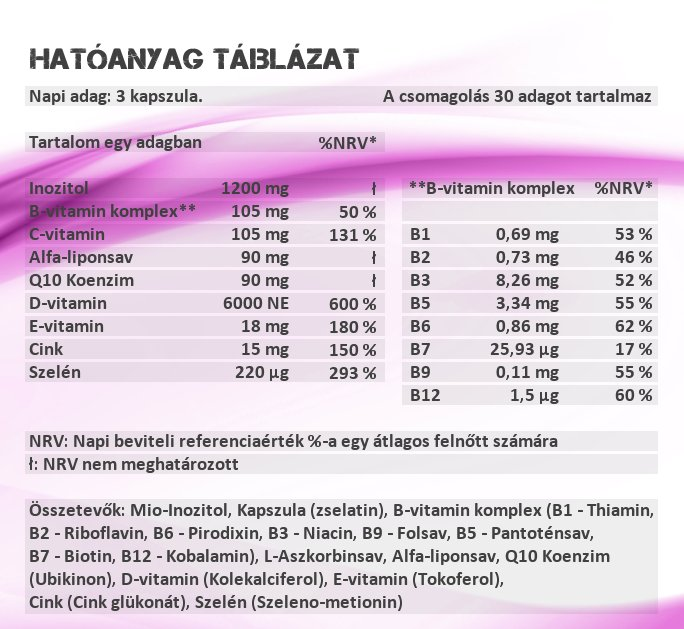Sensitive Nutrition Fertility for Women kapszulahatóanyag táblázat