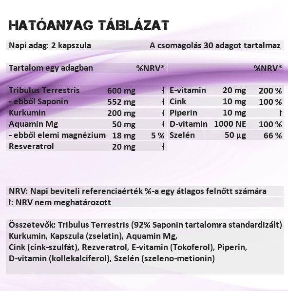 Sensitive Nutrition Hero kapszula hatóanyag táblázat