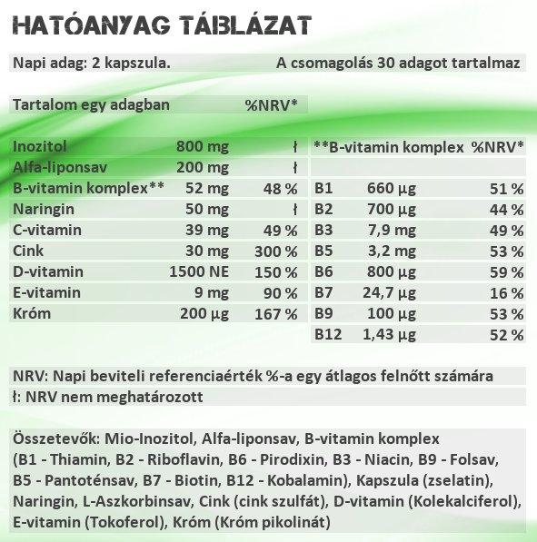 Sensitive Nutrition IR vitamin kapszula hatóanyag táblázat