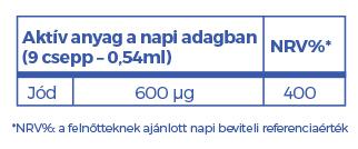 Biocom Szelíd kék jód csepp hatóanyag táblázat