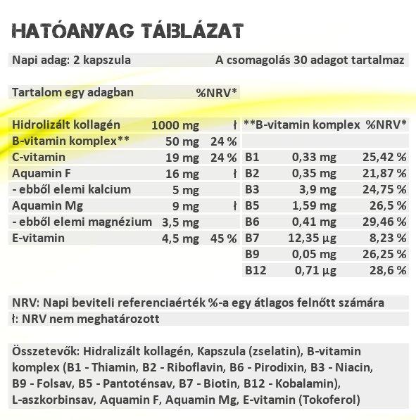 Sensitive Nutrition Kollagén Komplex kapszula hatóanyag táblázat