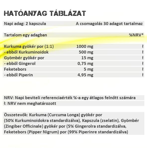Sensitive Nutrition Kurkuma kapszula hatóanyag táblázat