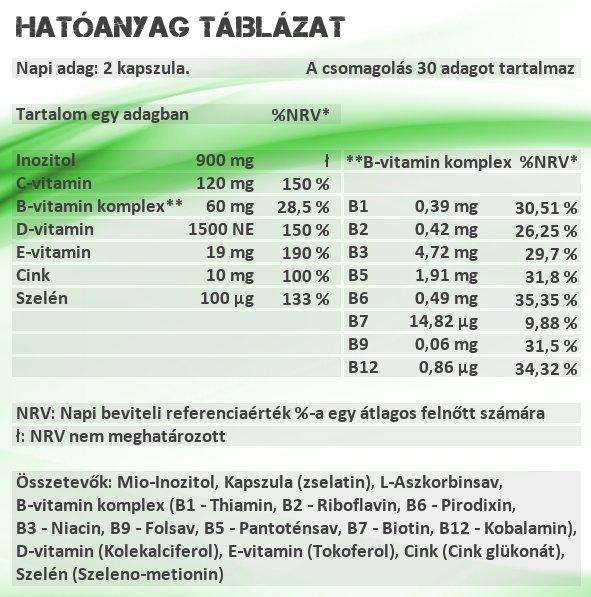 Sensitive Nutrition Pajzs vitamin kapszula hatóanyag táblázat