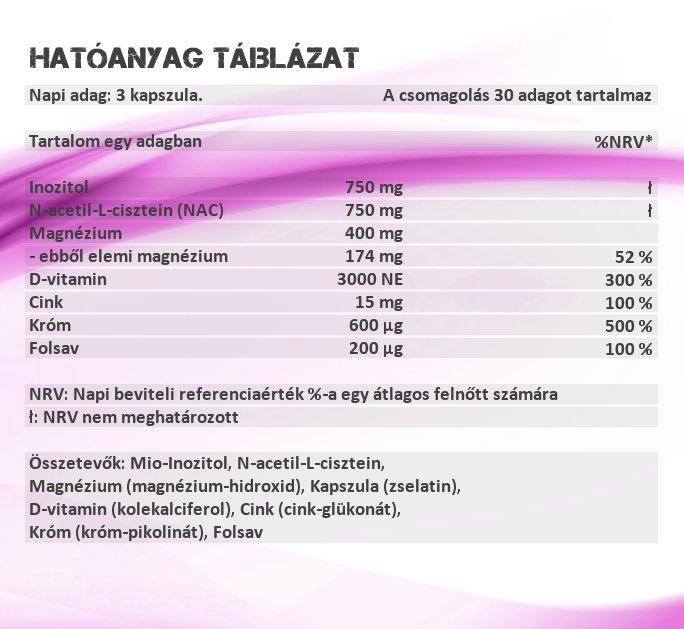 Sensitive Nutrition PCOS kapszula hatóanyag táblázat