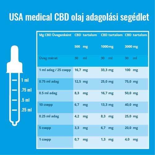 USA Medical CBD olaj adagolása